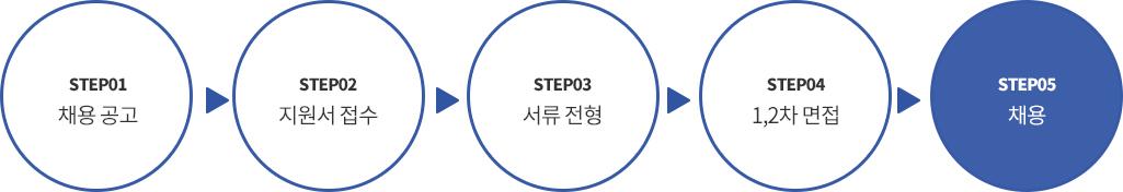 step1. 채용공고 | step2. 지원서 접수 | step3. 서류전형 | step4. 1,2차 면접 | step5 채용